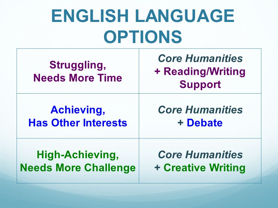 ENGLISH LANGUAGE OPTIONS Struggling, Needs More Time Core Humanities + Reading/Writing Support Achieving, Has Other Interests Core Humanities + Debate