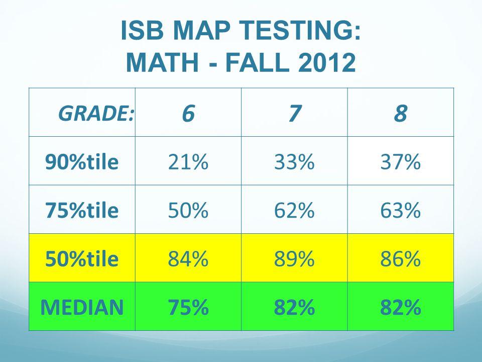 ISB MAP TESTING: MATH - FALL 2012 GRADE: 678 90%tile21%33%37% 75%tile50%62%63% 50%tile84%89%86% MEDIAN75%82%