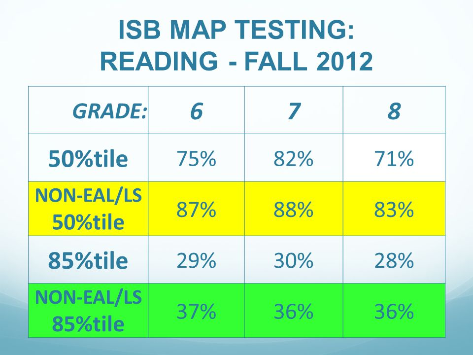 ISB MAP TESTING: READING - FALL 2012 GRADE: 678 50%tile 75%82%71% NON-EAL/LS 50%tile 87%88%83% 85%tile 29%30%28% NON-EAL/LS 85%tile 37%36%