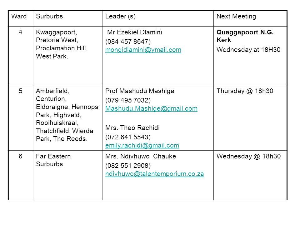 WardAreasLeader (s)Next Meeting 7Arcadia, Berea Park, Colbyn, Hatfield, New Mukleneuk, Sunnyside.