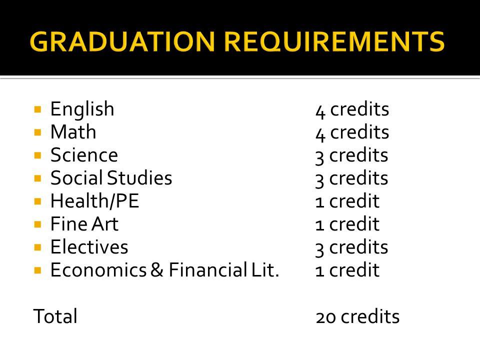  English4 credits  Math4 credits  Science3 credits  Social Studies3 credits  Health/PE1 credit  Fine Art1 credit  Electives3 credits  Economics & Financial Lit.1 credit Total20 credits