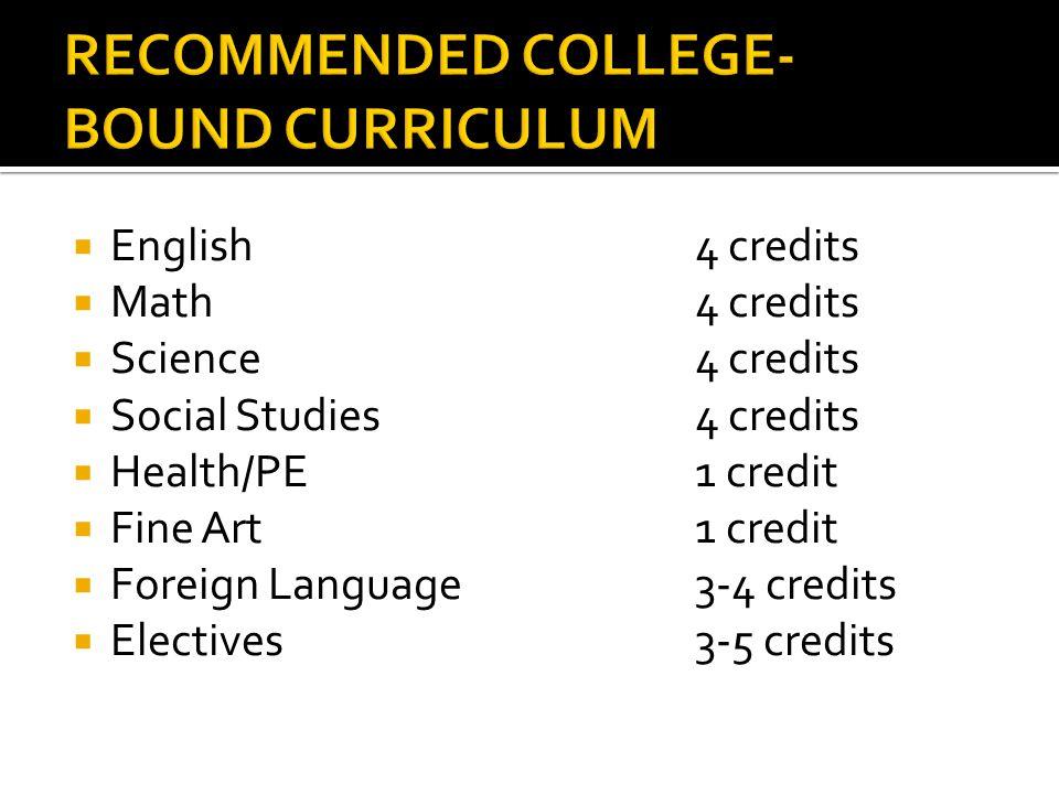  English4 credits  Math4 credits  Science4 credits  Social Studies4 credits  Health/PE1 credit  Fine Art1 credit  Foreign Language3-4 credits  Electives3-5 credits