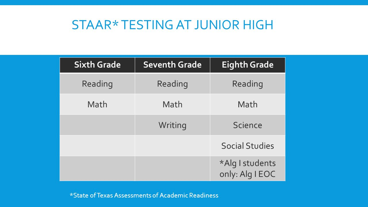 STAAR* TESTING AT JUNIOR HIGH Sixth GradeSeventh GradeEighth Grade Reading Math WritingScience Social Studies *Alg I students only: Alg I EOC *State o