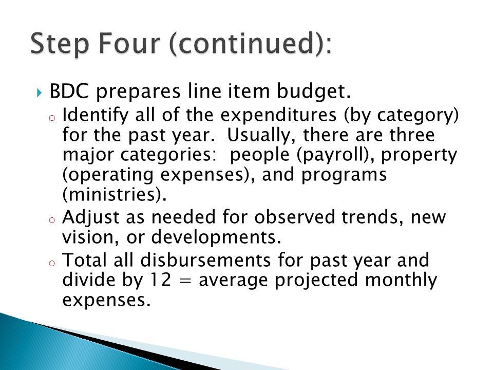  BDC prepares line item budget.