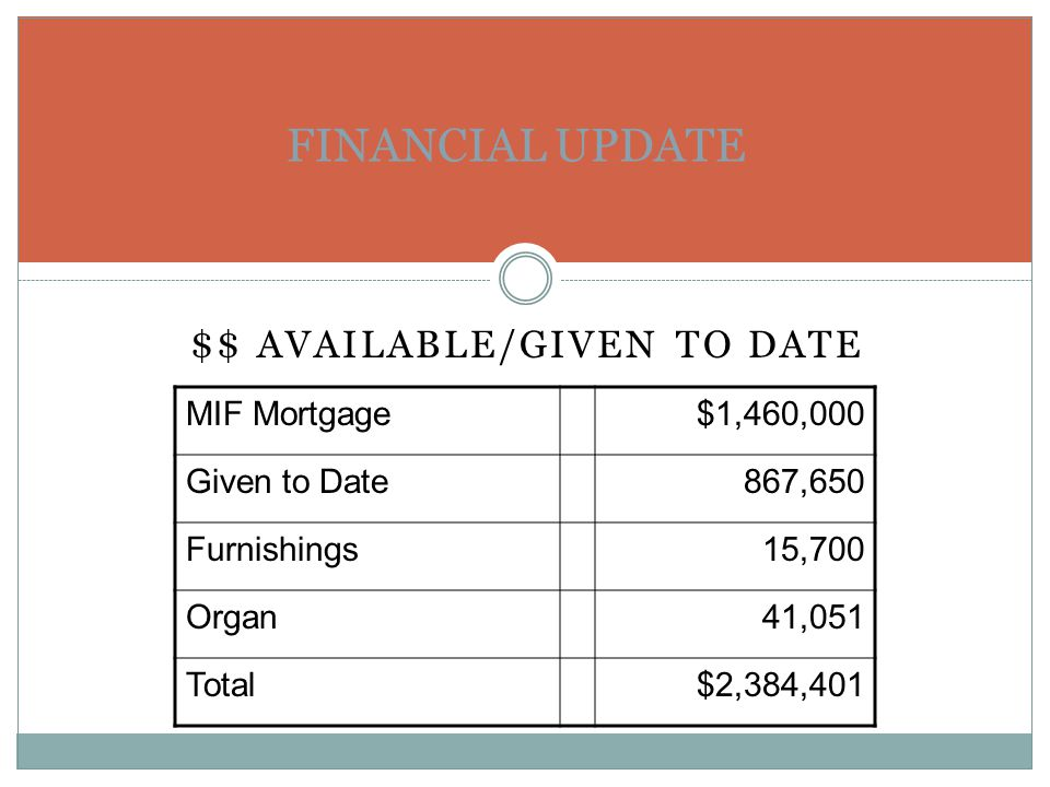 $$ AVAILABLE/GIVEN TO DATE FINANCIAL UPDATE MIF Mortgage$1,460,000 Given to Date867,650 Furnishings15,700 Organ41,051 Total$2,384,401