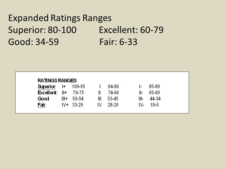 Expanded Ratings Ranges Superior: 80-100 Excellent: 60-79 Good: 34-59 Fair: 6-33