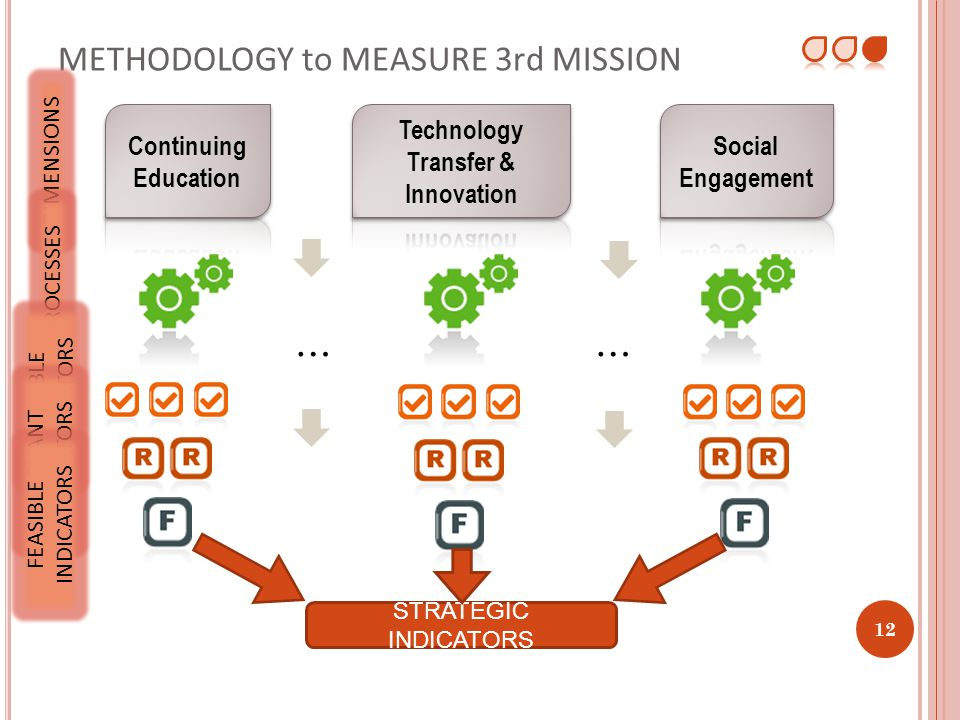 METHODOLOGY to MEASURE 3rd MISSION 12 …… DIMENSIONS PROCESSES POSSIBLE INDICATORS RELEVANT INDICATORS FEASIBLE INDICATORS 12 STRATEGIC INDICATORS