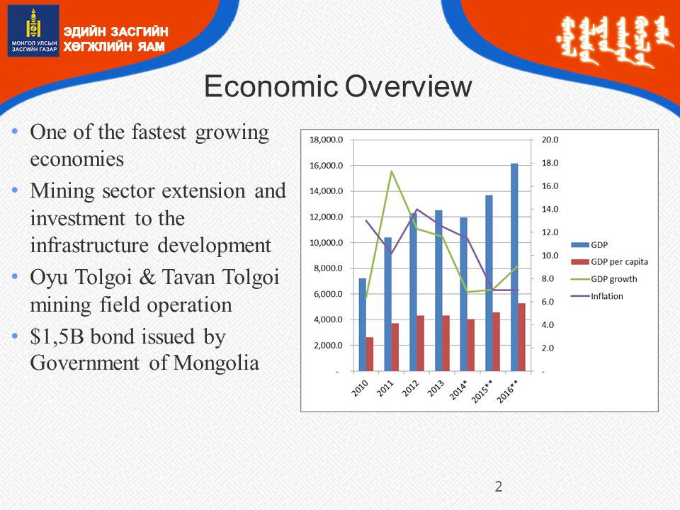 Economic Overview One of the fastest growing economies Mining sector extension and investment to the infrastructure development Oyu Tolgoi & Tavan Tolgoi mining field operation $1,5B bond issued by Government of Mongolia 2