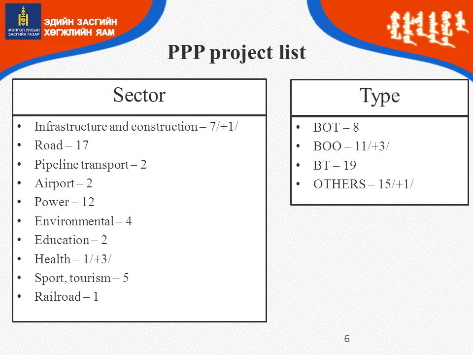 Sector Infrastructure and construction – 7/+1/ Road – 17 Pipeline transport – 2 Airport – 2 Power – 12 Environmental – 4 Education – 2 Health – 1/+3/ Sport, tourism – 5 Railroad – 1 Type BOT – 8 BOO – 11/+3/ BT – 19 OTHERS – 15/+1/ PPP project list 6
