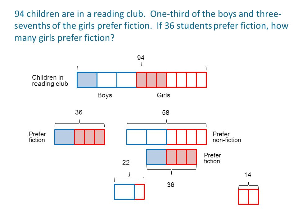 94 36 22 Boys Girls Prefer fiction Children in reading club Prefer non-fiction 58 36 Prefer fiction 14