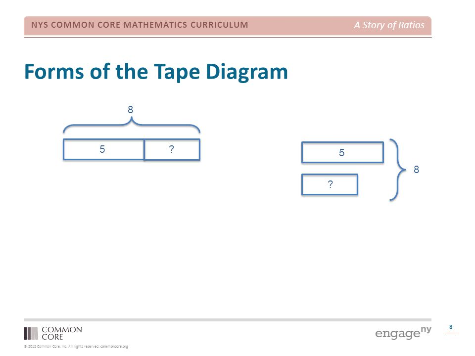 © 2012 Common Core, Inc. All rights reserved. commoncore.org NYS COMMON CORE MATHEMATICS CURRICULUM A Story of Ratios Forms of the Tape Diagram 8 8 5