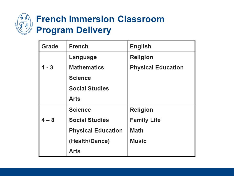French Immersion Classroom Program Delivery GradeFrenchEnglish 1 - 3 Language Mathematics Science Social Studies Arts Religion Physical Education 4 – 8 Science Social Studies Physical Education (Health/Dance) Arts Religion Family Life Math Music