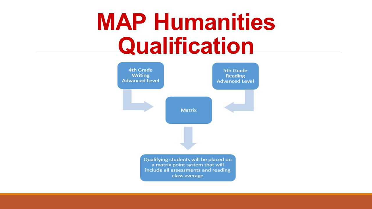 MAP Humanities Qualification