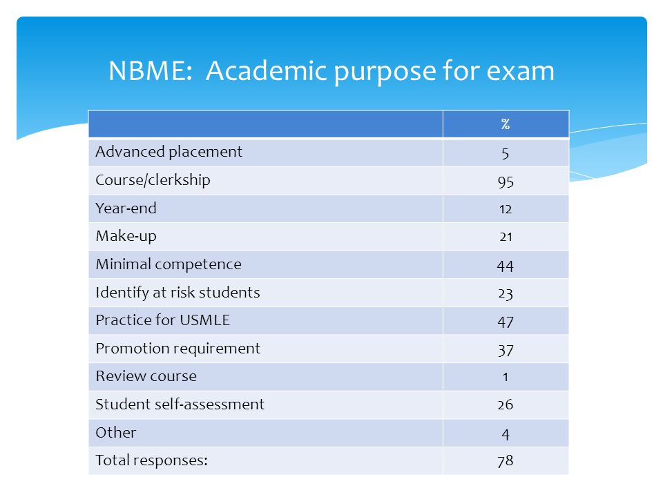 NBME: Academic purpose for exam % Advanced placement5 Course/clerkship95 Year-end12 Make-up21 Minimal competence44 Identify at risk students23 Practice for USMLE47 Promotion requirement37 Review course1 Student self-assessment26 Other4 Total responses:78