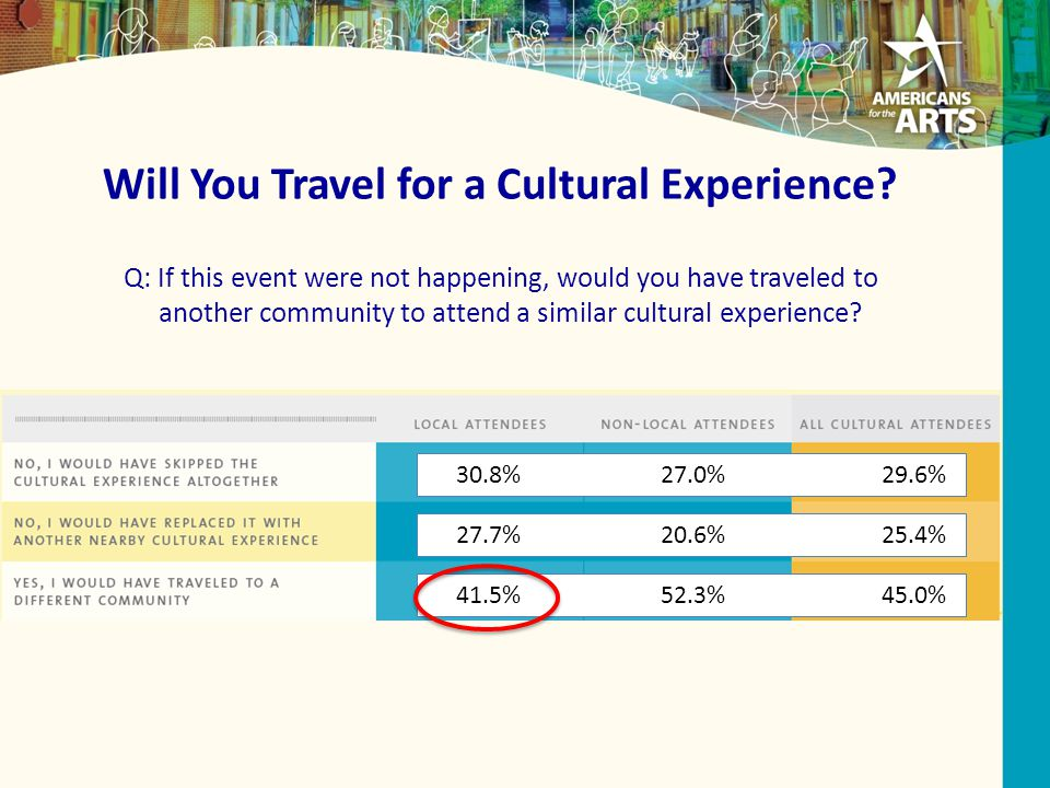 Will You Travel for a Cultural Experience.