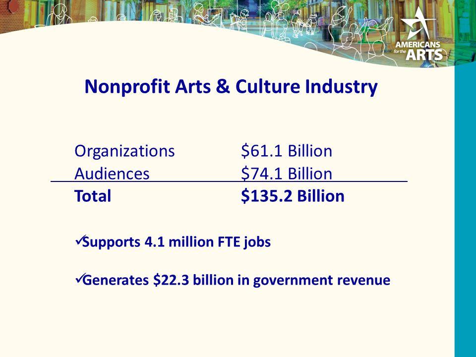 Nonprofit Arts & Culture Industry Organizations$61.1 Billion Audiences$74.1 Billion Total$135.2 Billion Supports 4.1 million FTE jobs Generates $22.3 billion in government revenue