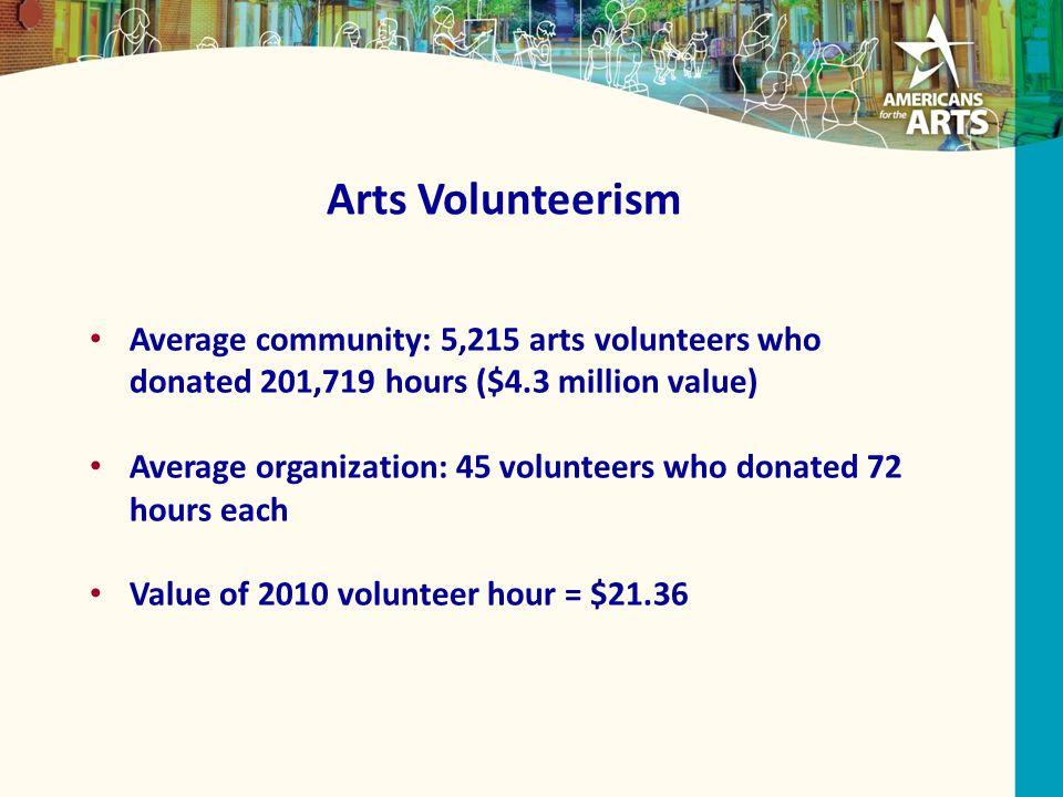 Arts Volunteerism Average community: 5,215 arts volunteers who donated 201,719 hours ($4.3 million value) Average organization: 45 volunteers who donated 72 hours each Value of 2010 volunteer hour = $21.36