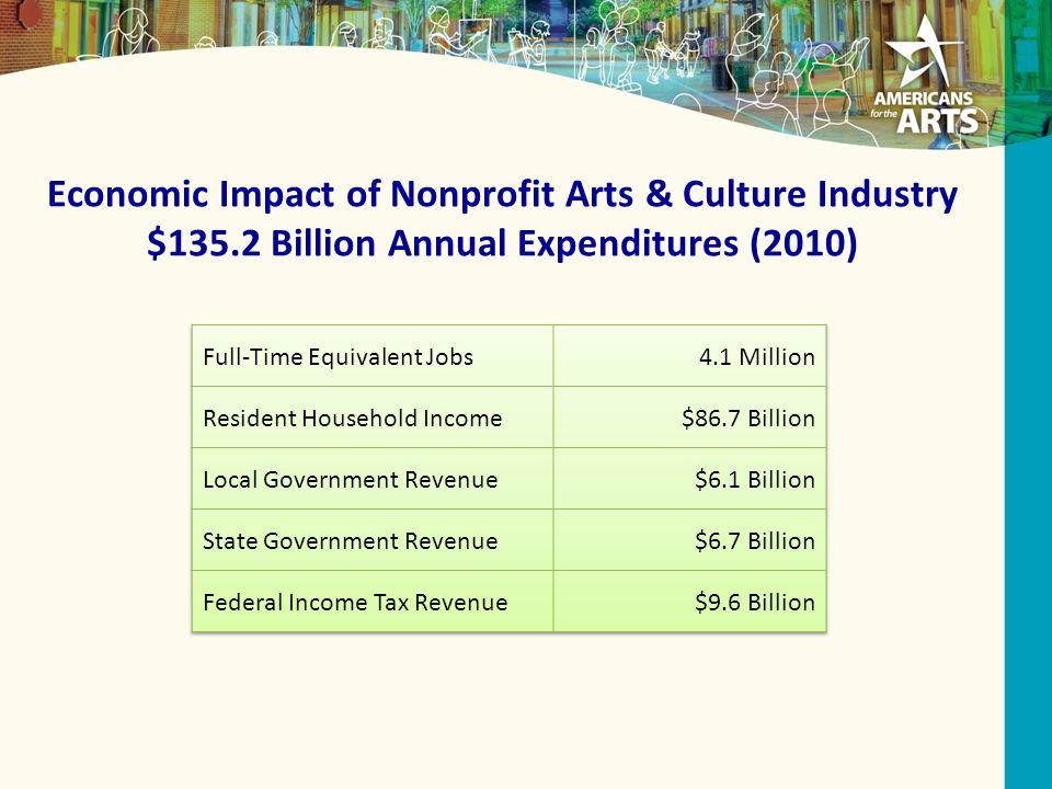 Economic Impact of Nonprofit Arts & Culture Industry $135.2 Billion Annual Expenditures (2010)