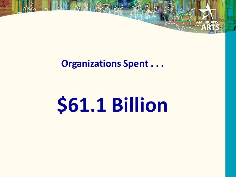 Organizations Spent... $61.1 Billion
