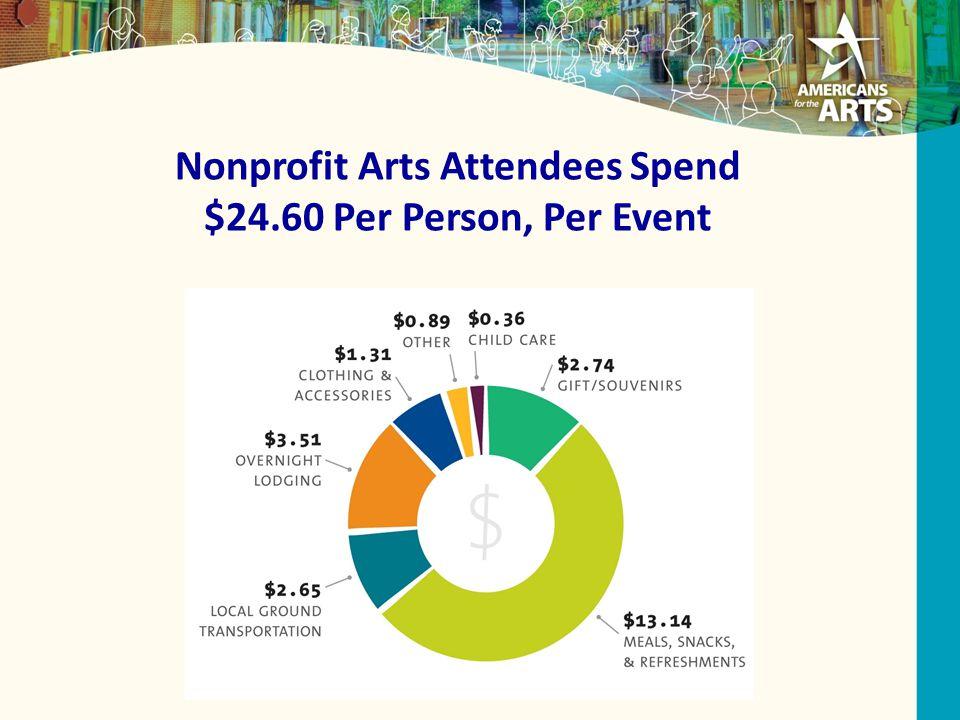 Nonprofit Arts Attendees Spend $24.60 Per Person, Per Event