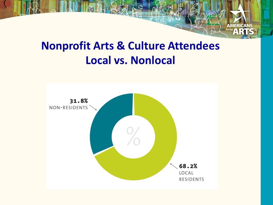 Nonprofit Arts & Culture Attendees Local vs. Nonlocal