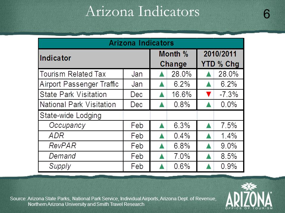 Arizona Indicators Source: Arizona State Parks, National Park Service, Individual Airports, Arizona Dept.
