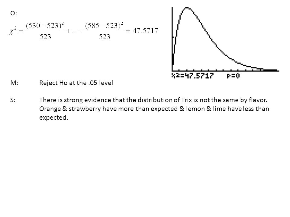 O: M:Reject Ho at the.05 level S:There is strong evidence that the distribution of Trix is not the same by flavor.