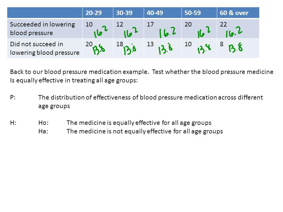 20-2930-3940-4950-5960 & over Succeeded in lowering blood pressure 1012172022 Did not succeed in lowering blood pressure 201813108 Back to our blood pressure medication example.