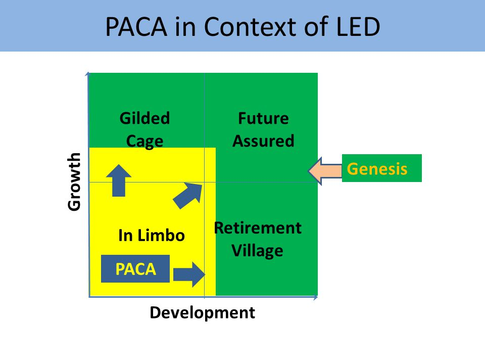 PACA in Context of LED Growth Development In Limbo Gilded Cage Retirement Village Future Assured PACA Genesis