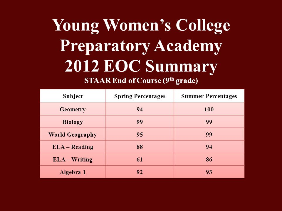 Young Women's College Preparatory Academy 2012 EOC Summary STAAR End of Course (9 th grade)