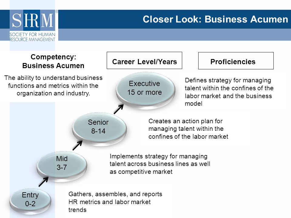 ©SHRM 2012 Closer Look: Business Acumen Gathers, assembles, and reports HR metrics and labor market trends Implements strategy for managing talent across business lines as well as competitive market Creates an action plan for managing talent within the confines of the labor market Defines strategy for managing talent within the confines of the labor market and the business model Executive 15 or more Senior 8-14 Entry 0-2 Mid 3-7 ProficienciesCareer Level/Years Competency: Business Acumen The ability to understand business functions and metrics within the organization and industry.