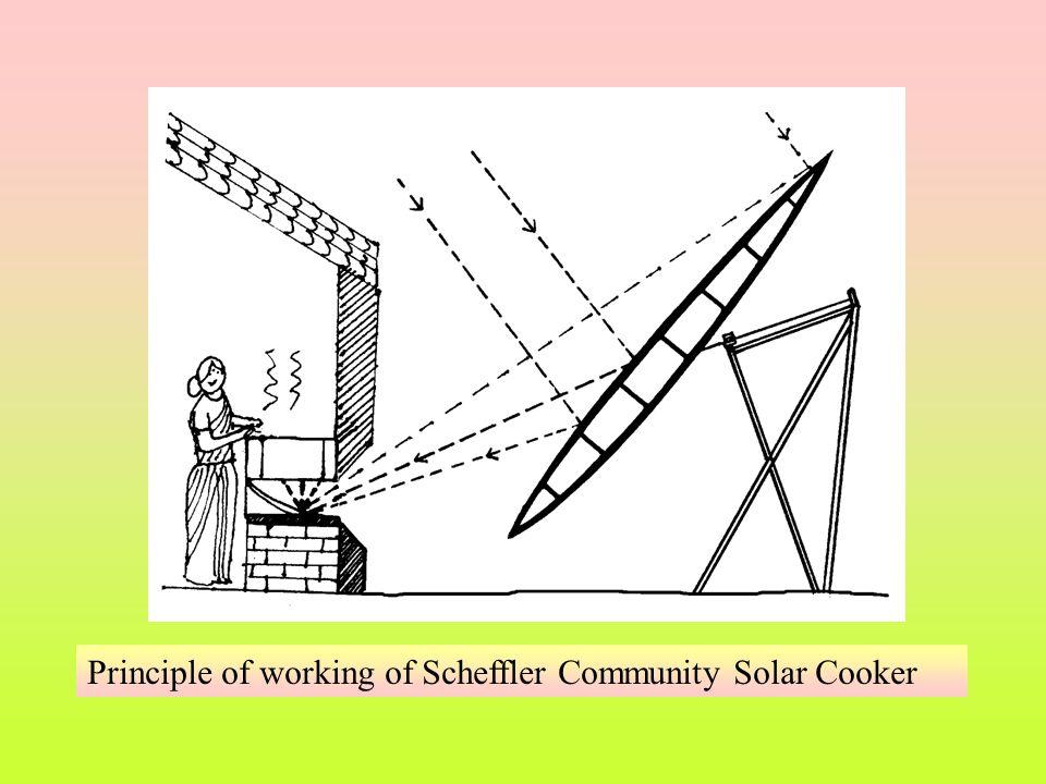Principle of working of Scheffler Community Solar Cooker