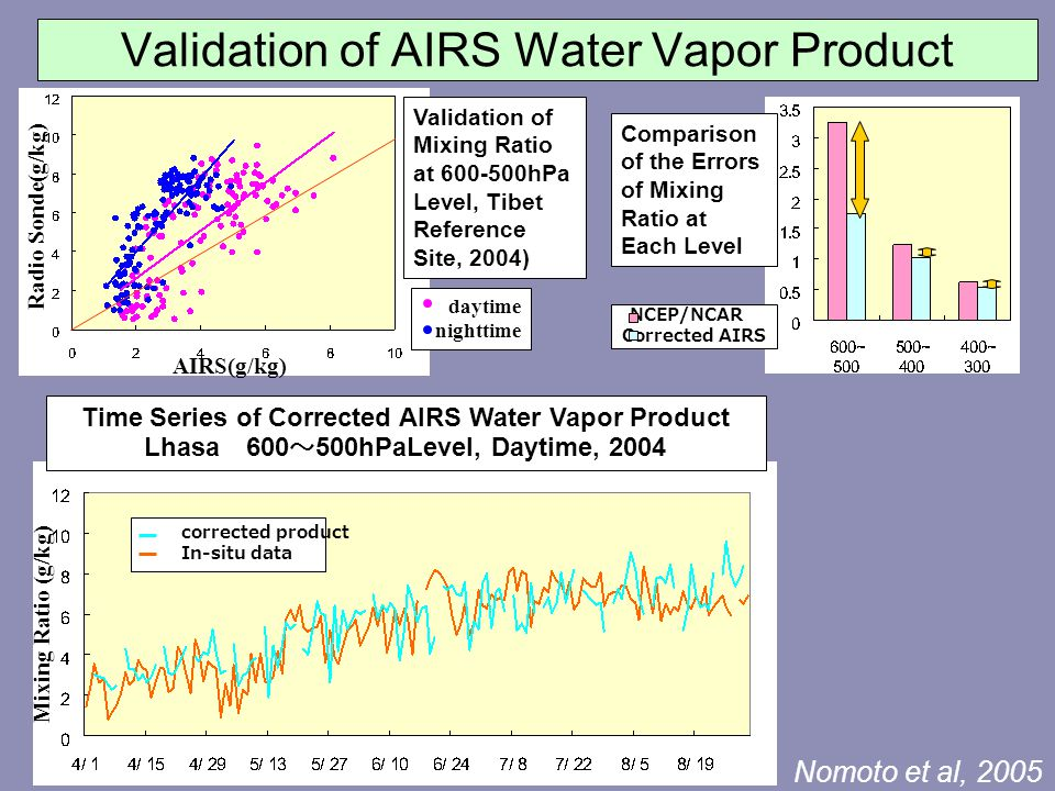 Validation of AIRS Water Vapor Product Mixing Ratio (g/kg) Time Series of Corrected AIRS Water Vapor Product Lhasa 600 ~ 500hPaLevel, Daytime, 2004 corrected product In-situ data Comparison of the Errors of Mixing Ratio at Each Level NCEP/NCAR Corrected AIRS AIRS(g/kg) Radio Sonde(g/kg) Validation of Mixing Ratio at 600-500hPa Level, Tibet Reference Site, 2004) daytime nighttime Nomoto et al, 2005