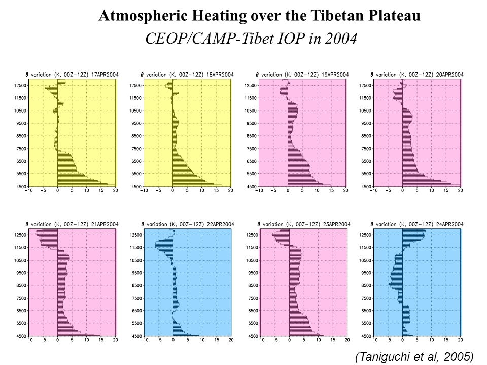 Atmospheric Heating over the Tibetan Plateau CEOP/CAMP-Tibet IOP in 2004 (Taniguchi et al, 2005)