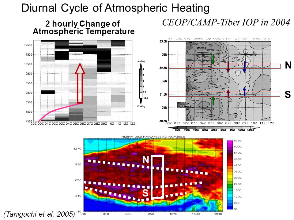 Diurnal Cycle of Atmospheric Heating 2 hourly Change of Atmospheric Temperature CEOP/CAMP-Tibet IOP in 2004 N N S S (Taniguchi et al, 2005)