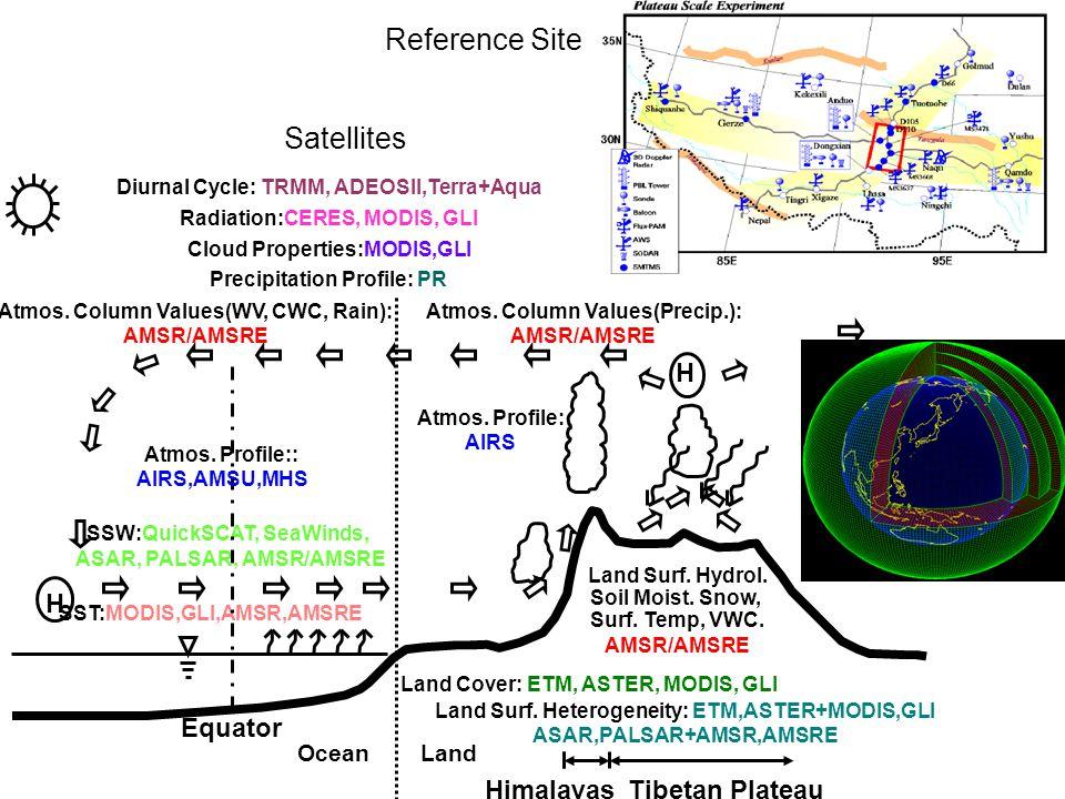 Reference Site SSW:QuickSCAT, SeaWinds, ASAR, PALSAR, AMSR/AMSRE SST:MODIS,GLI,AMSR,AMSRE H H Tibetan PlateauHimalayas Equator OceanLand Atmos.