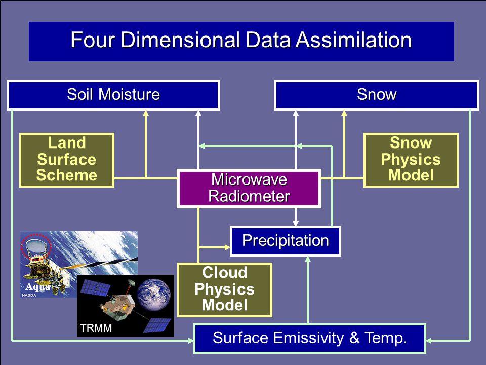 Soil Moisture Soil Moisture Snow Microwave Radiometer Microwave Radiometer Precipitation Surface Emissivity & Temp.