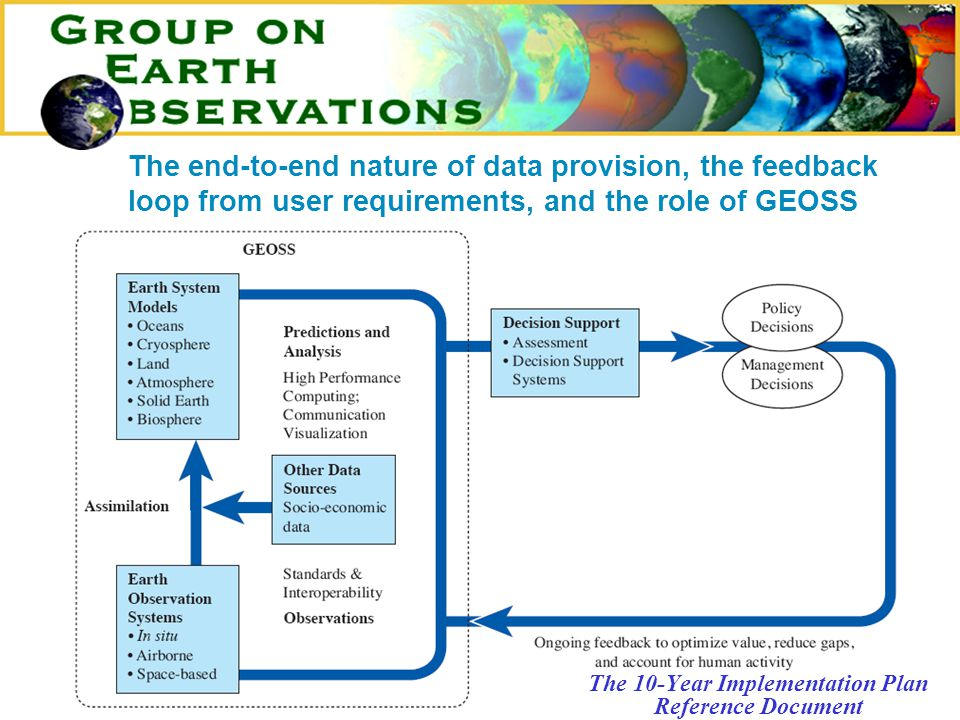 The 10-Year Implementation Plan Reference Document The end-to-end nature of data provision, the feedback loop from user requirements, and the role of GEOSS