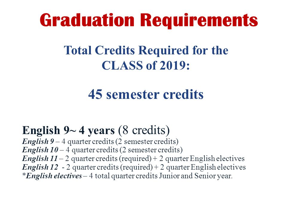 Graduation Requirements 45 semester credits Total Credits Required for the CLASS of 2019: English 9~ 4 years (8 credits) English 9 – 4 quarter credits (2 semester credits) English 10 – 4 quarter credits (2 semester credits) English 11 – 2 quarter credits (required) + 2 quarter English electives English quarter credits (required) + 2 quarter English electives *English electives – 4 total quarter credits Junior and Senior year.