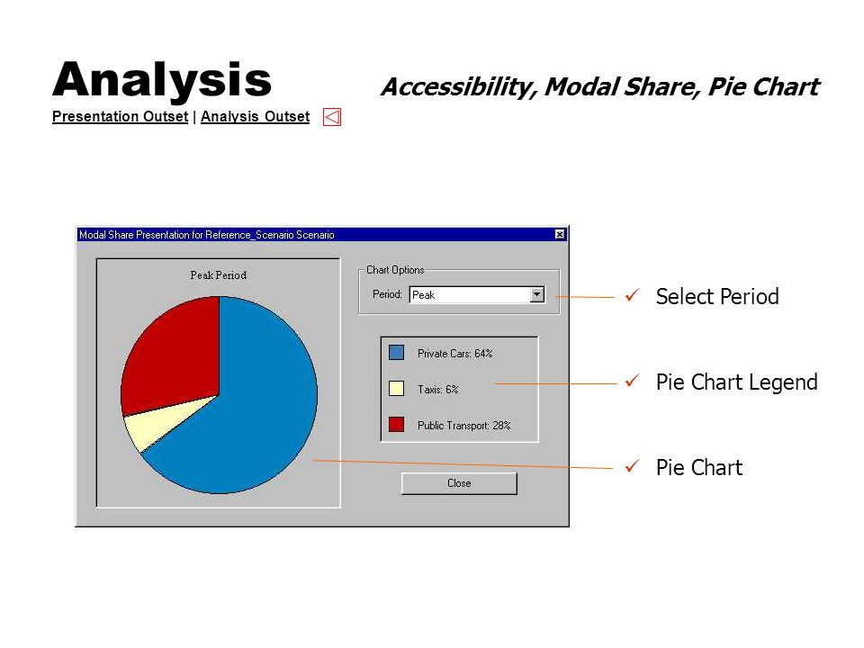 Analysis Accessibility, Modal Share, Pie Chart Presentation Outset | Analysis Outset Presentation OutsetAnalysis Outset Select Period Pie Chart Legend Pie Chart