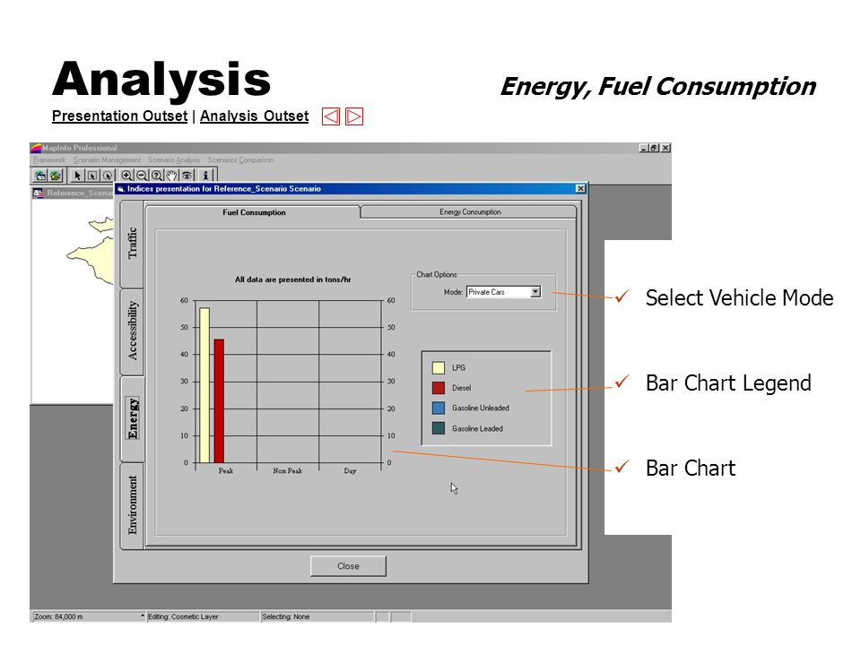 Analysis Energy, Fuel Consumption Presentation Outset | Analysis Outset Presentation OutsetAnalysis Outset Select Vehicle Mode Bar Chart Legend Bar Chart