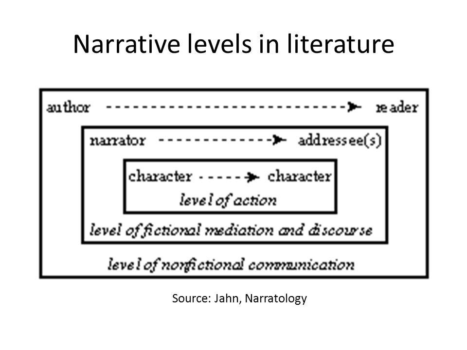 Narrative levels in literature Source: Jahn, Narratology