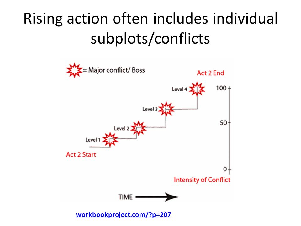 Rising action often includes individual subplots/conflicts workbookproject.com/?p=207
