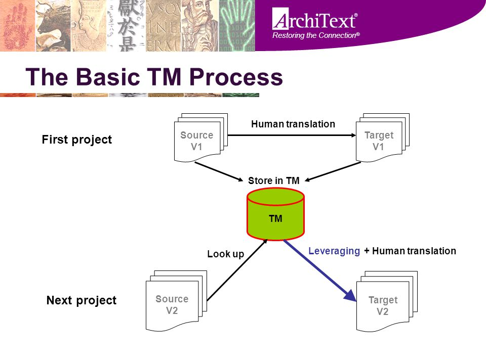Restoring the Connection ® The Basic TM Process First project Target V1 Source V1 Human translation TM Store in TM Source V2 Next project Look up Targ