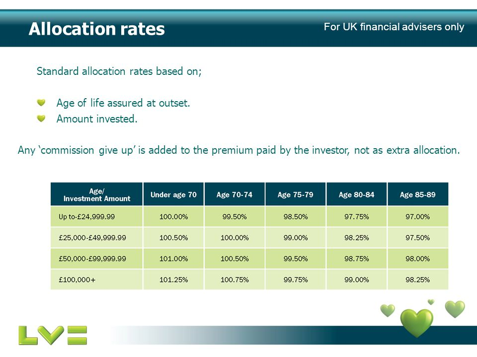 Allocation rates Standard allocation rates based on; Age of life assured at outset.