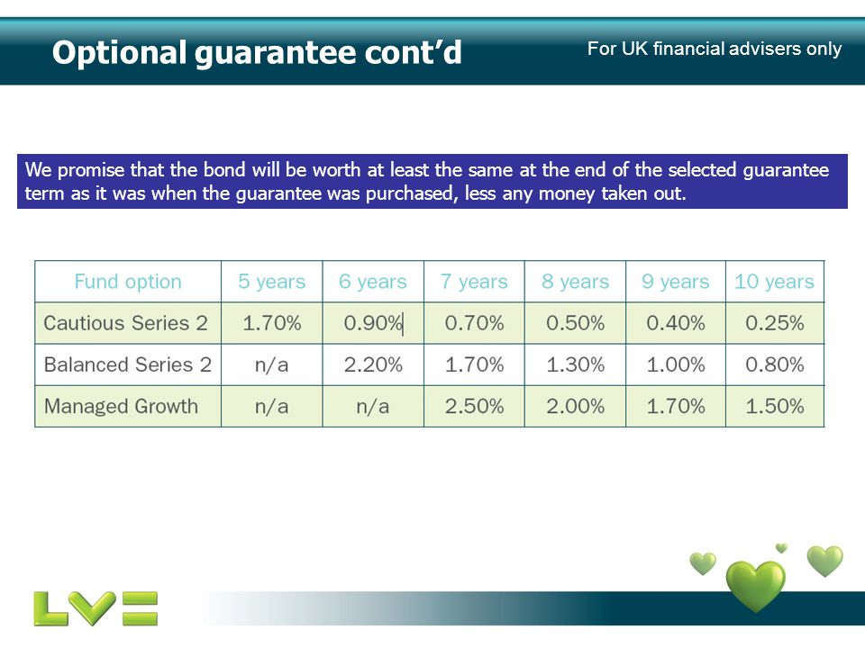 Optional guarantee cont'd We promise that the bond will be worth at least the same at the end of the selected guarantee term as it was when the guarantee was purchased, less any money taken out.