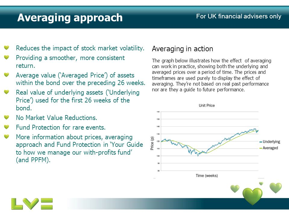 Averaging approach Reduces the impact of stock market volatility.