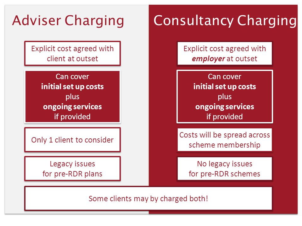 Adviser Charging Explicit cost agreed with client at outset Explicit cost agreed with employer at outset Explicit cost agreed with employer at outset Can cover initial set up costs plus ongoing services if provided Can cover initial set up costs plus ongoing services if provided Can cover initial set up costs plus ongoing services if provided Can cover initial set up costs plus ongoing services if provided Costs will be spread across scheme membership Only 1 client to consider Legacy issues for pre-RDR plans Legacy issues for pre-RDR plans No legacy issues for pre-RDR schemes No legacy issues for pre-RDR schemes Consultancy Charging Some clients may by charged both!