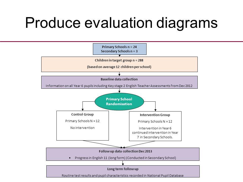 Produce evaluation diagrams Control Group Primary Schools N = 12 No intervention Primary School Randomisation Intervention Group Primary Schools N = 12 Intervention in Year 6 continued intervention in Year 7 in Secondary Schools.