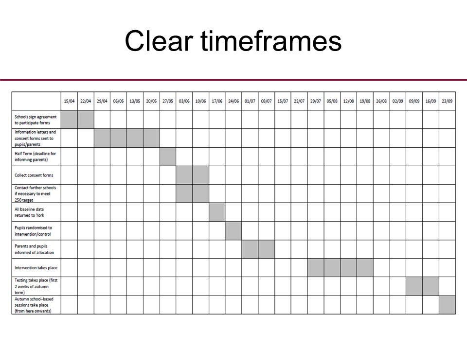 Clear timeframes